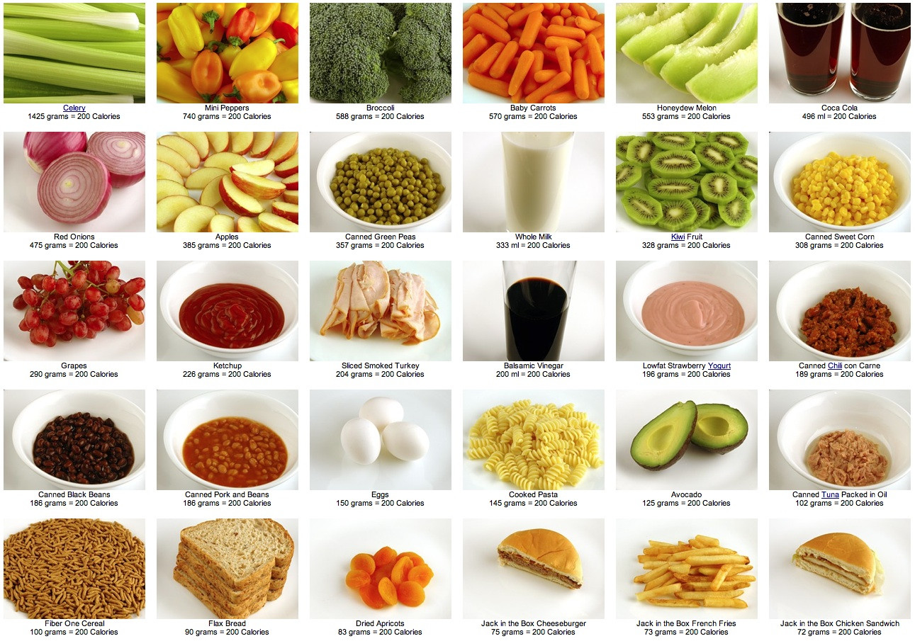 calories Food search the trusted calorie, carbohydrate and nutritional food database.