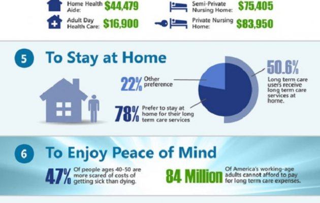 thumbnail_top-10-reasons-why-people-need-long-term-care-acsia-infographic