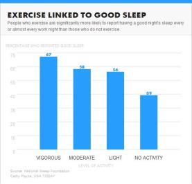 Sleep-Exercise-Study
